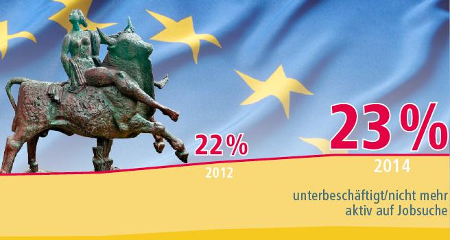 23 Prozent unterbeschäftigt