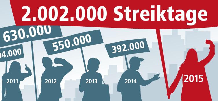 In Deutschland wird wieder mehr gestreikt