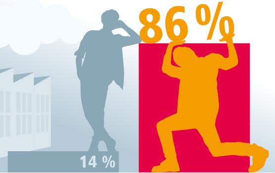 86 Prozent leiden unter Stress am Arbeitsplatz