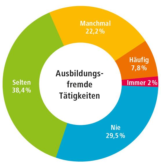 Grafik_ausbildungsfremde_T_tigkeiten_fmt
