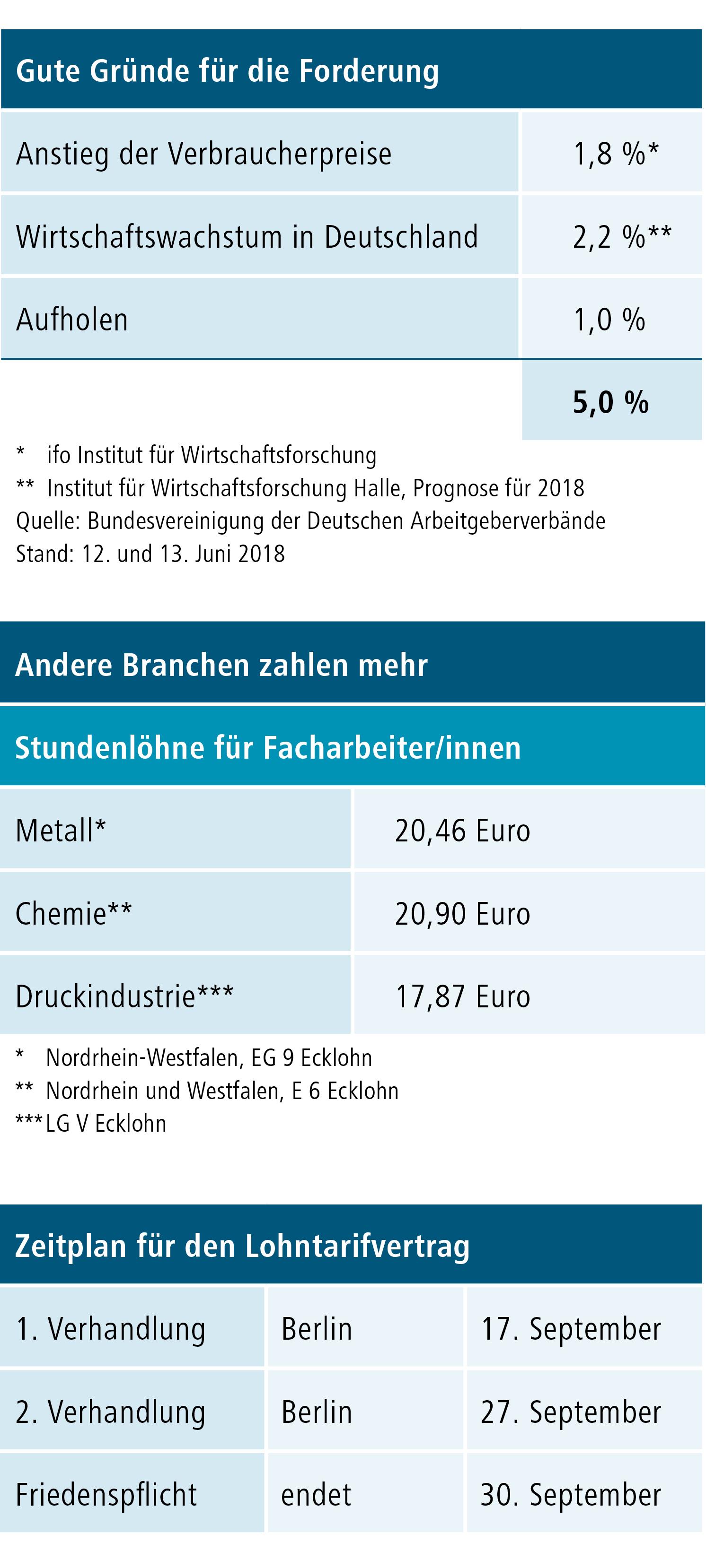 d+p 2018-3 Lohnforderung Druckindustrie