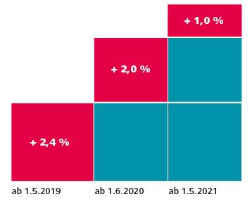 d+p 2019-3 Grafik Mehr Geld