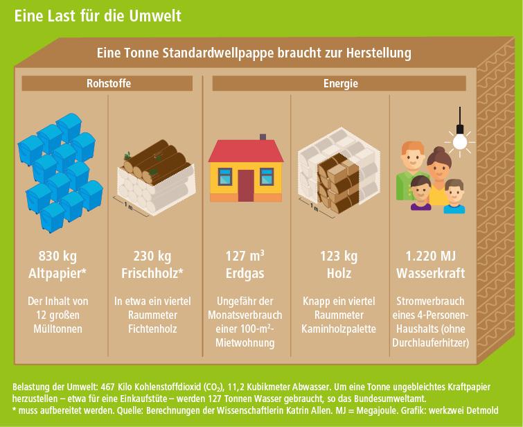 d+p 2019-3 Grafik Wellpappe Umweltbelastung werkzwei