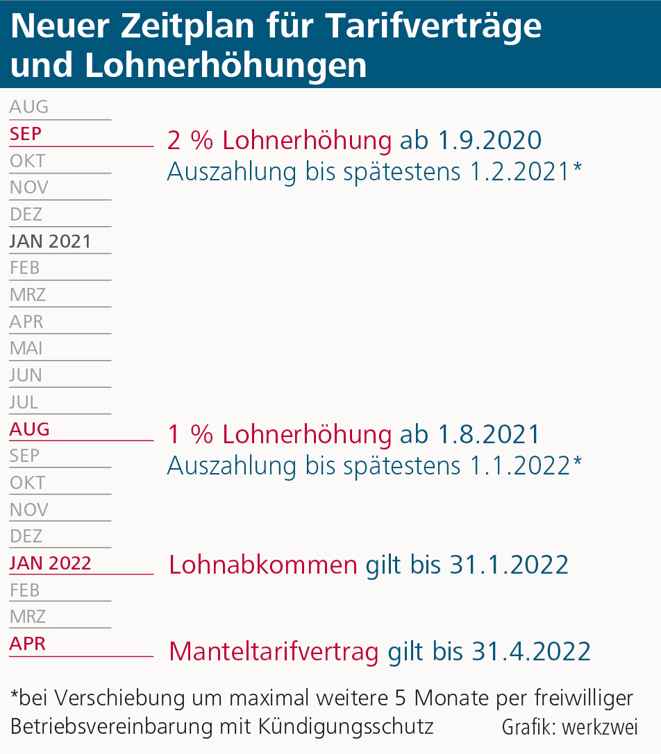d+p_3-2020_S7_Grafik_Zeitplan_Tarifverträge