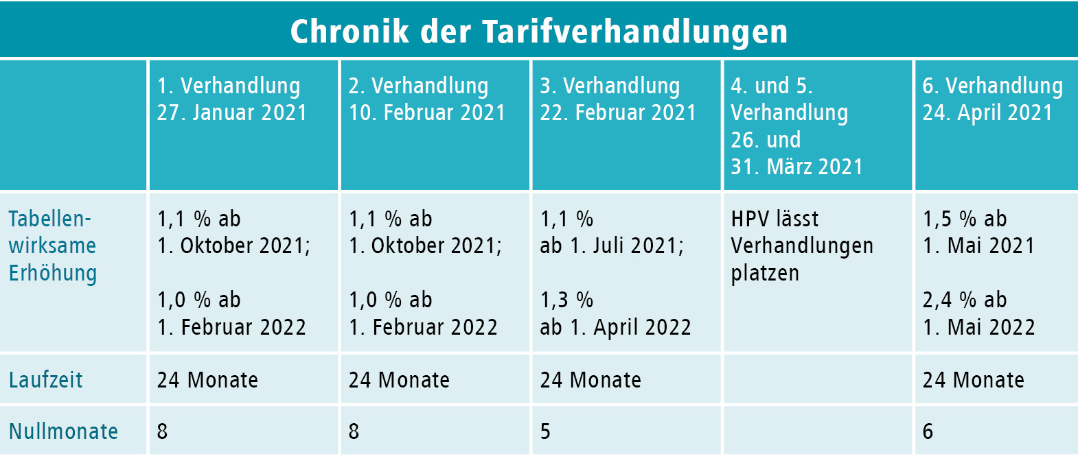 d+p 2021-2 Tabelle