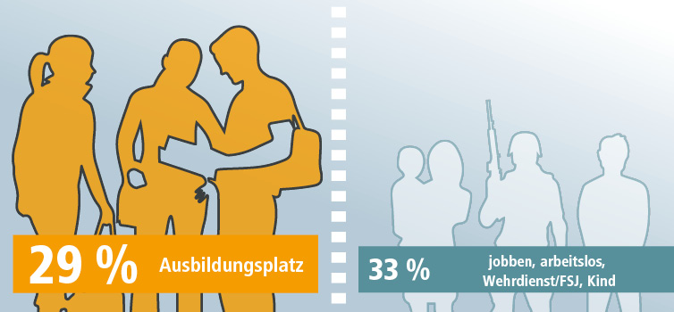 Nur 29 Prozent