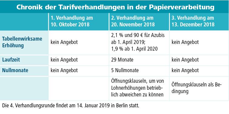 d+p 2018-5 Tabelle