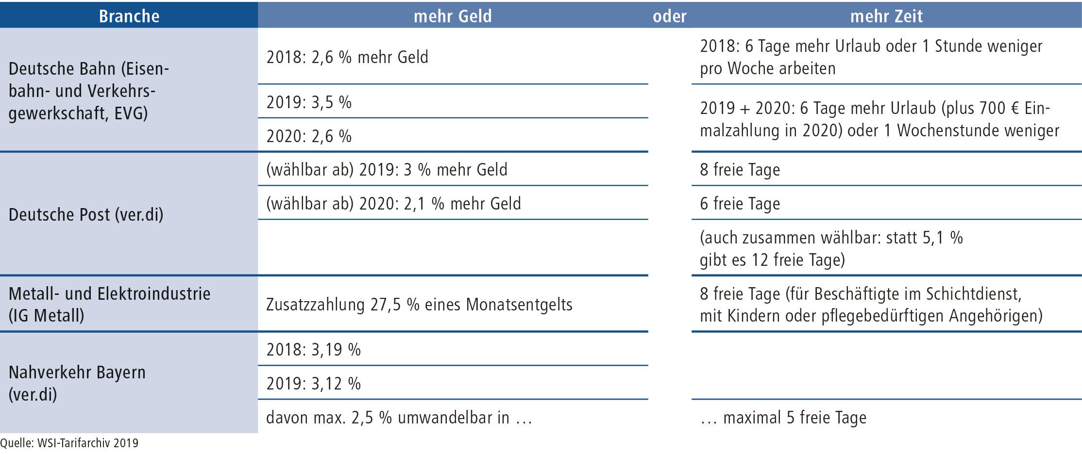 d+p 4-2019 Tabelle