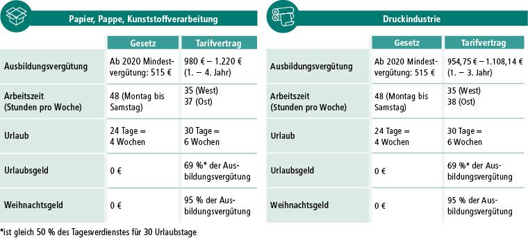 d+p 2019-4 Tabelle Tarif